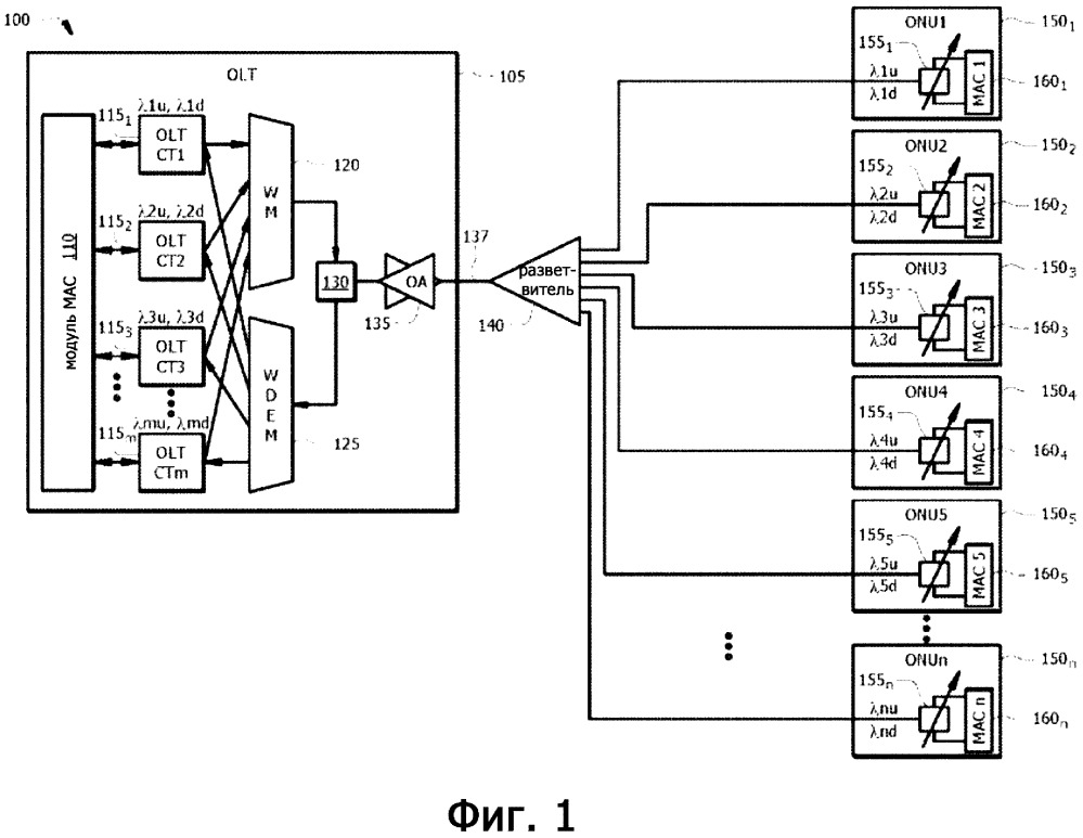 Оптический линейный терминал (olt) с поддержкой калибровки оптического сетевого блока (onu)