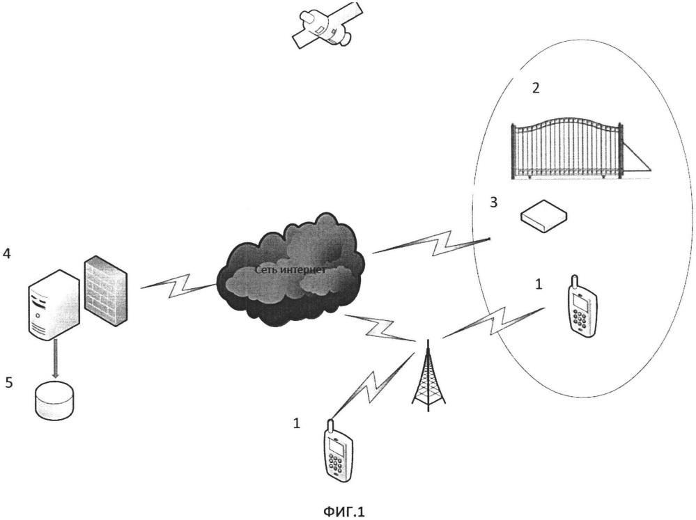 Система и способ для автоматического управления механизмами подвижных ограждающих конструкций посредством определения геоположения и обмена данными между устройствами
