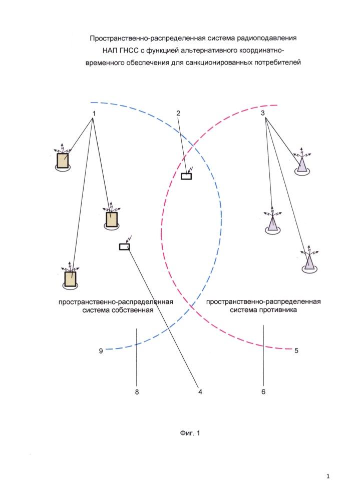 Пространственно-распределенная система радиоподавления нап гнсс с функцией альтернативного координатно-временного обеспечения для санкционированных потребителей