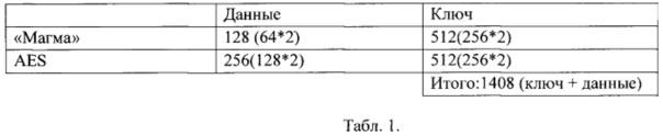 Устройство шифрования данных по стандарту гост р 34.12-2015 и алгоритмам магма и aes