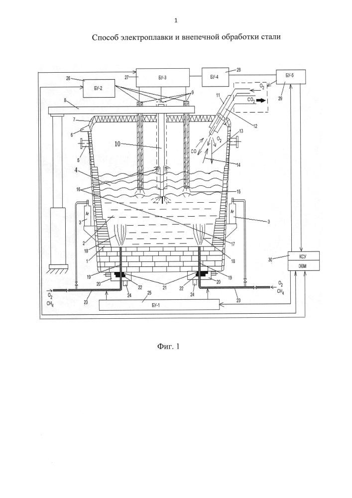 Способ выплавки стали в агрегате печь-ковш