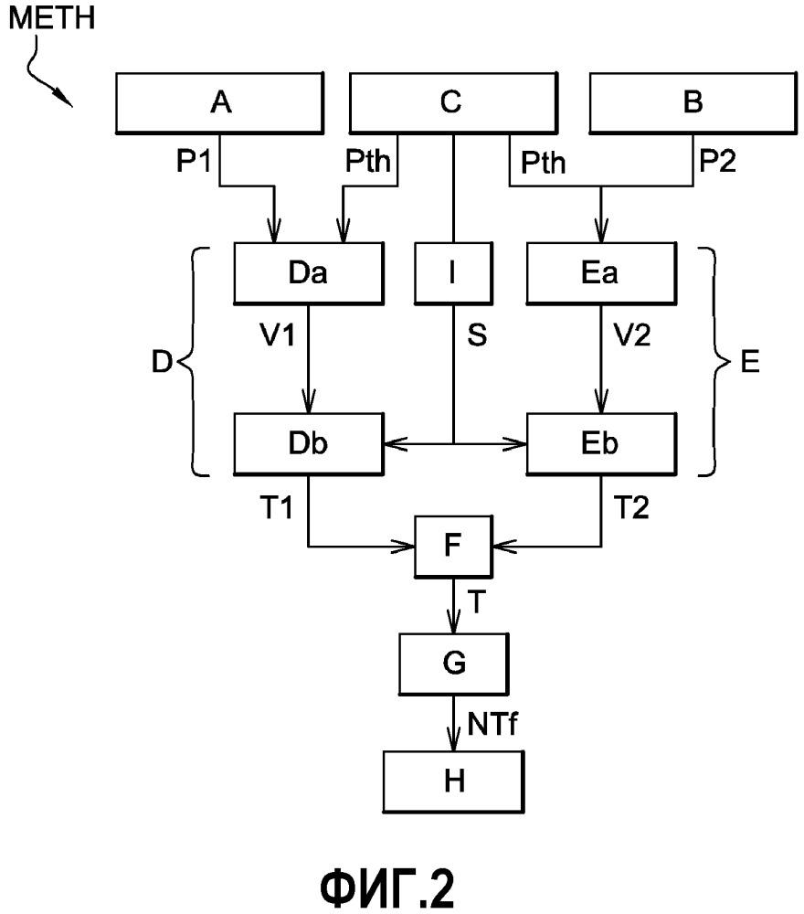 Способ содействия обнаружению повреждения трубопровода турбореактивного двигателя