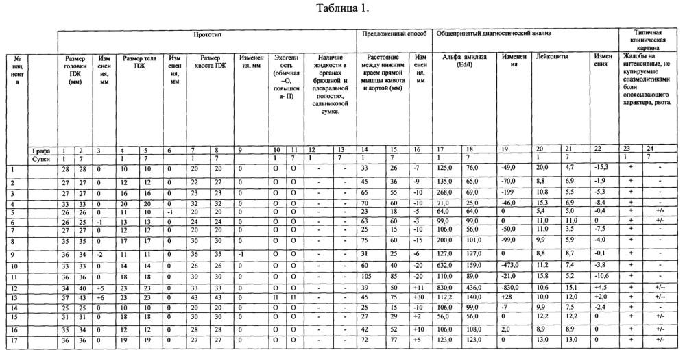 Метод ультразвуковой оценки динамики течения острого панкреатита