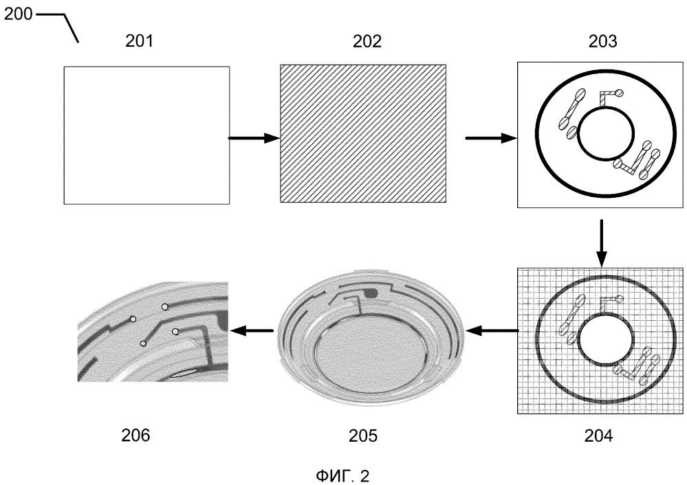 Способы и офтальмологические устройства с тонкопленочными транзисторами