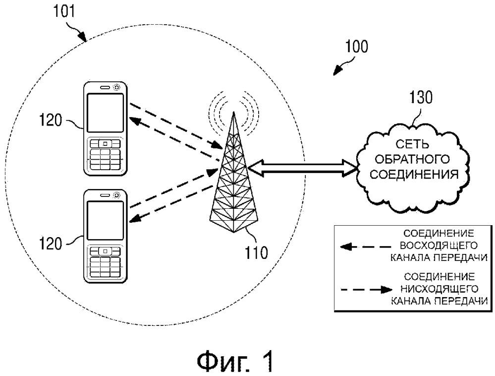 Система и способ для беспроводной передачи данных с охватом, как лицензированного, так и нелицензированного спектров