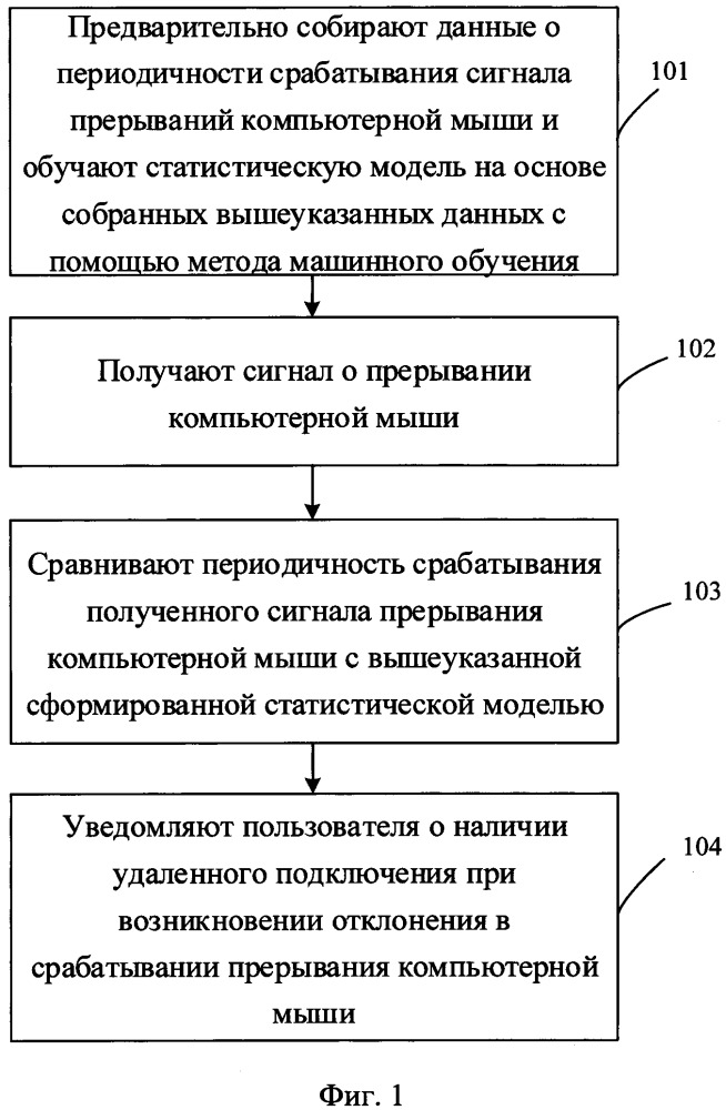 Способ и система выявления удаленного подключения при работе на страницах веб-ресурса