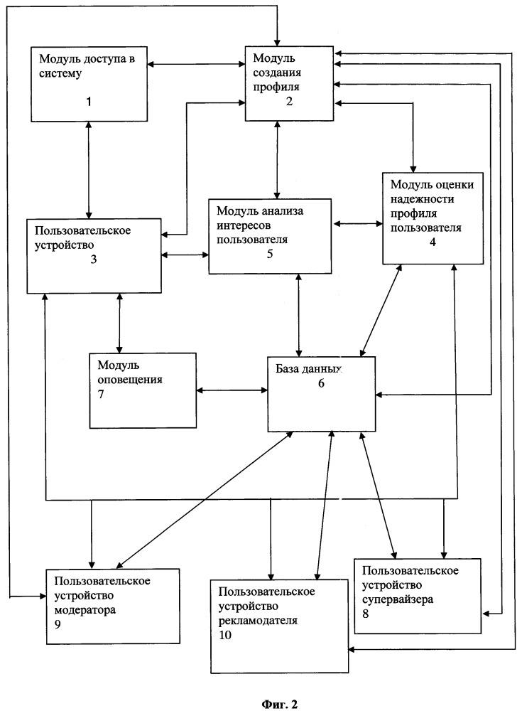 Интерактивная система, способ и считываемый компьютером носитель данных представления рекламного контента