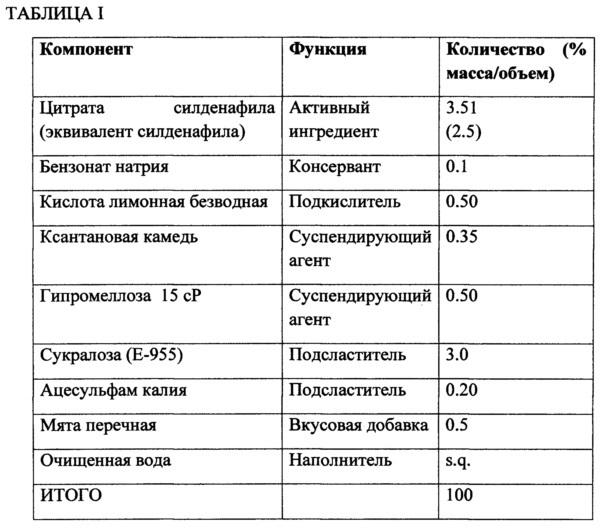 Фармацевтическая композиция силденафила цитрата в форме суспензии для перорального применения