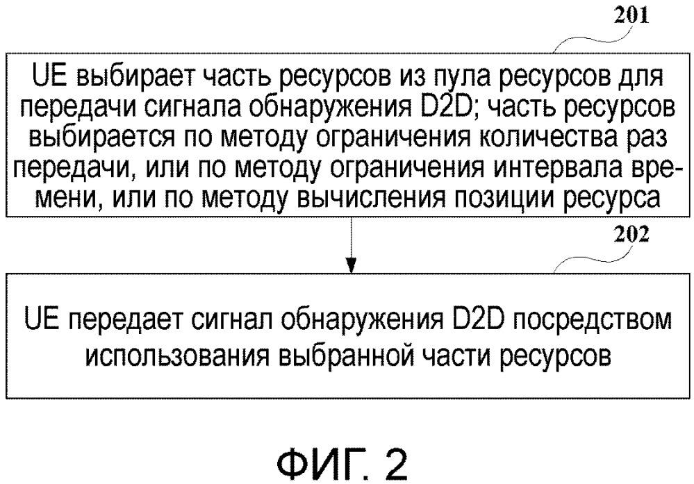 Способ и устройство для передачи сигнала обнаружения d2d и система связи