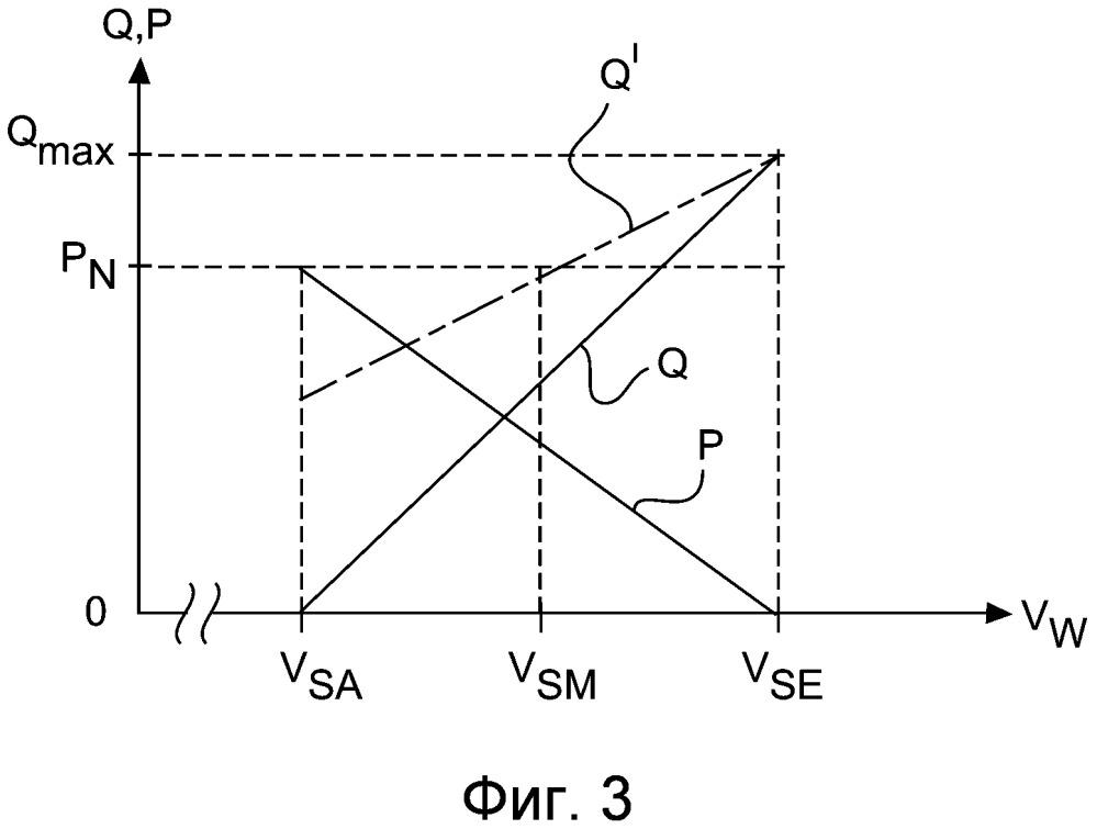 Способ управления ветроэнергетическими установками