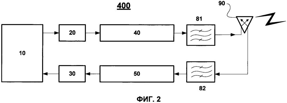 Устройство беспроводной связи с частотно-поляризационной развязкой между передающим и приемным каналами