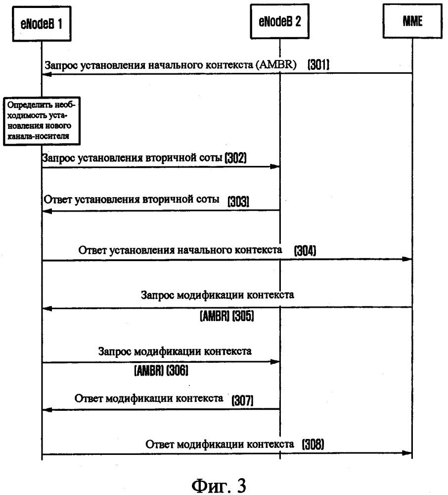 Способ и устройство для конфигурирования совокупной максимальной битовой скорости