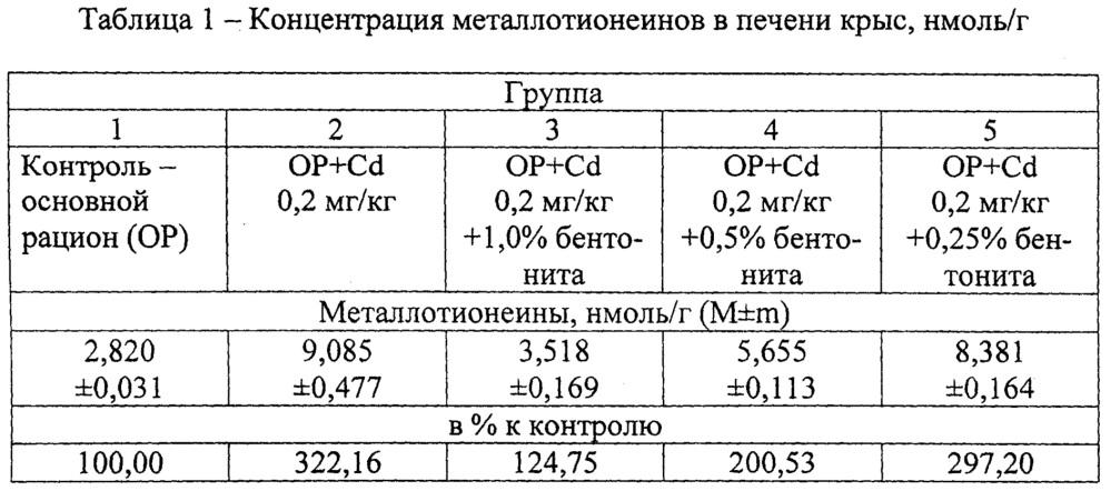 Способ оптимизации нормы ввода энтеросорбентов при металлотоксикозах животных
