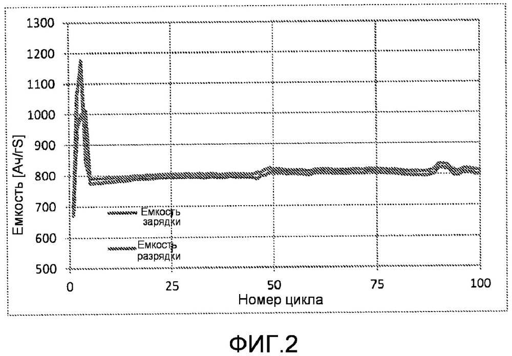 Способ зарядки литий-серного элемента