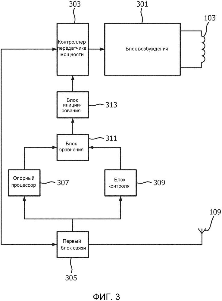 Беспроводная индуктивная передача мощности