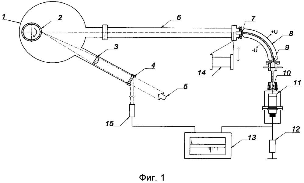 Устройство для исследования характеристик ионного потока плазмы, создаваемой импульсным источником, в частности co2 лазером
