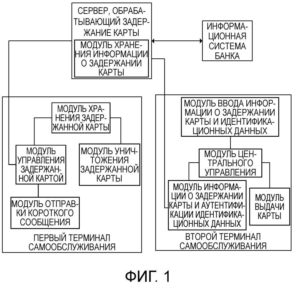 Способ и система для обработки ситуации, связанной с задержанием карты в терминале самообслуживания