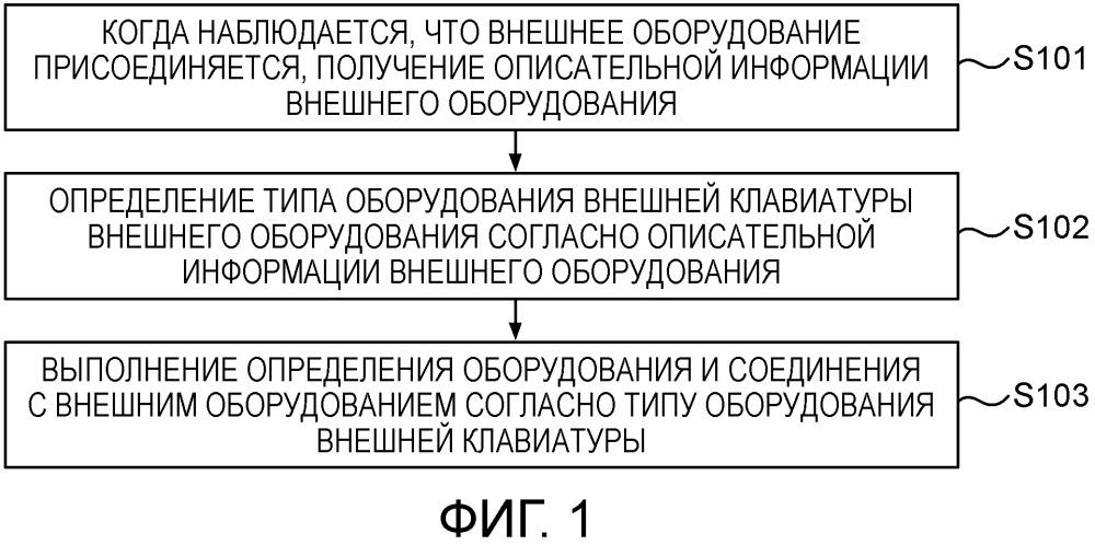 Способ и устройство для присоединения внешнего оборудования