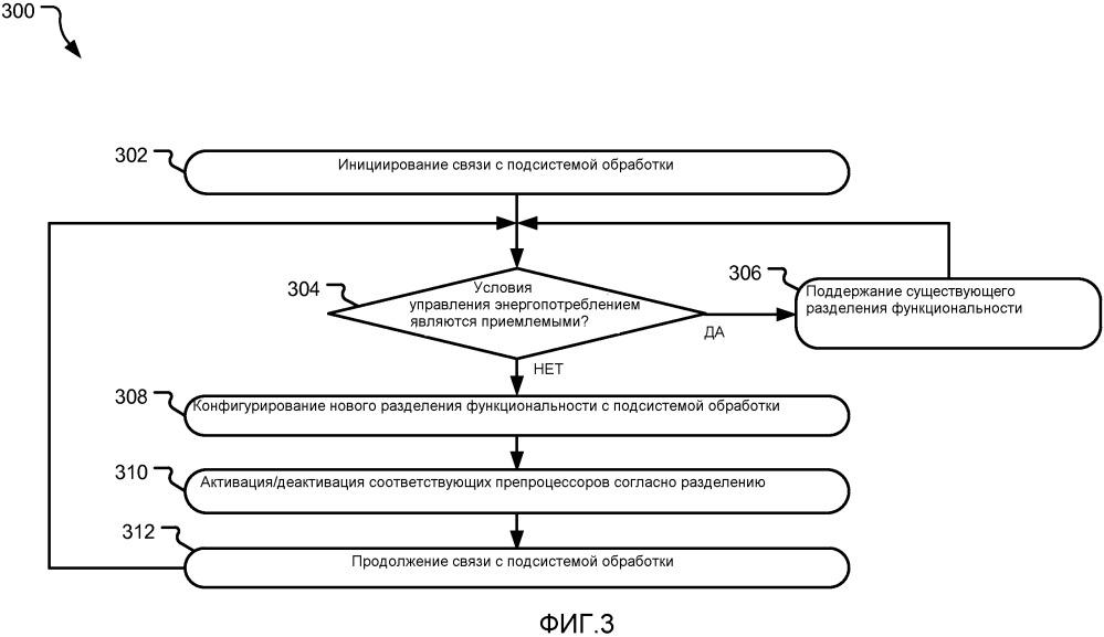 Управление энергопотреблением посредством динамического разделения функциональности