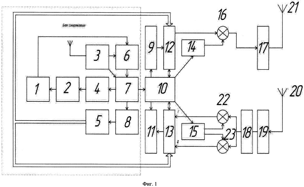 Система дистанционного зондирования трансионосферного распространения радиоволн для метеорной радиосвязи