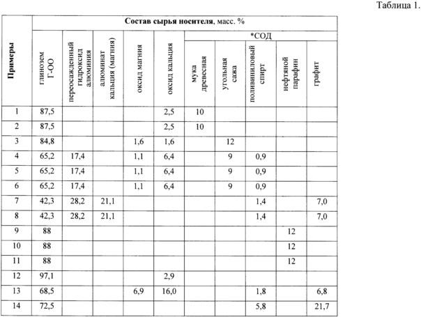 Катализатор для паровой конверсии углеводородов