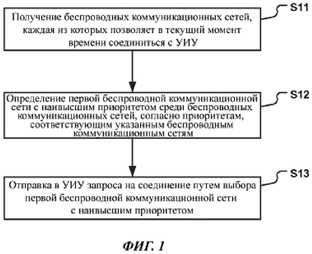 Способ и аппарат для соединения с управляемым интеллектуальным устройством