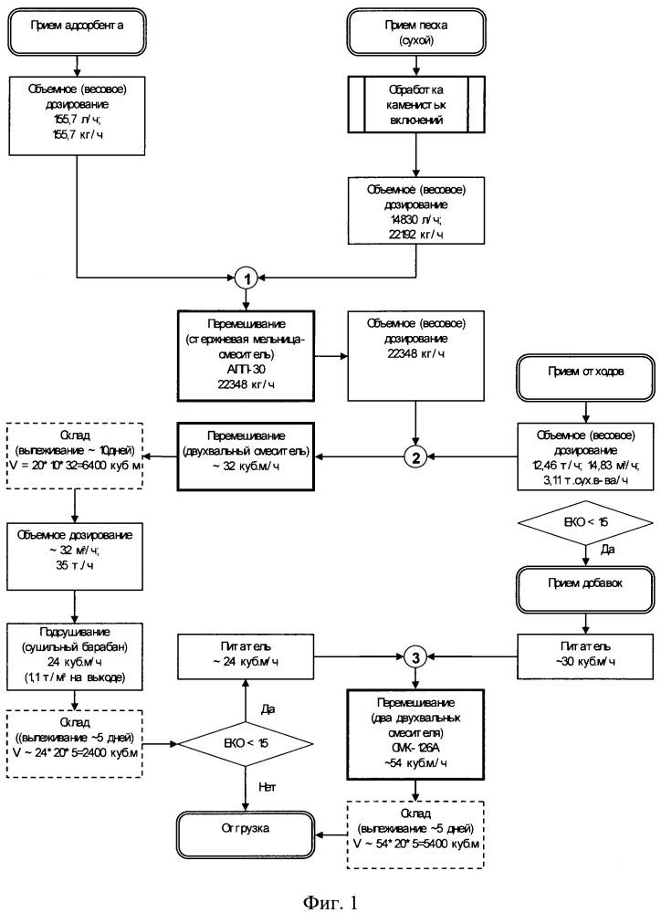 Способ получения питательных грунтов на основе механически обезвоженных осадков сточных вод (варианты)