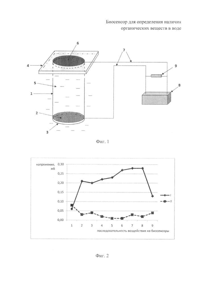 Биосенсор для определения наличия органических веществ в воде