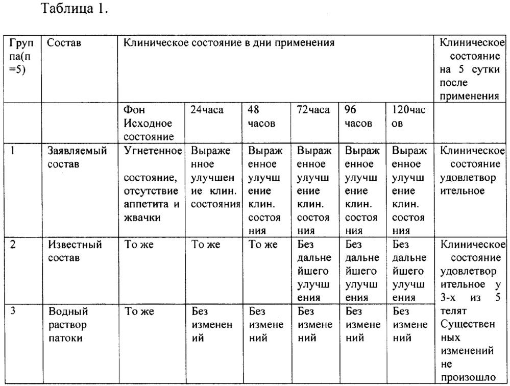 Энергометаболический состав для профилактики и лечения ацидоза рубца, метаболического ацидоза у новотельных коров