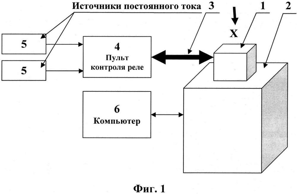 Способ испытания электромагнитных реле на вибростенде