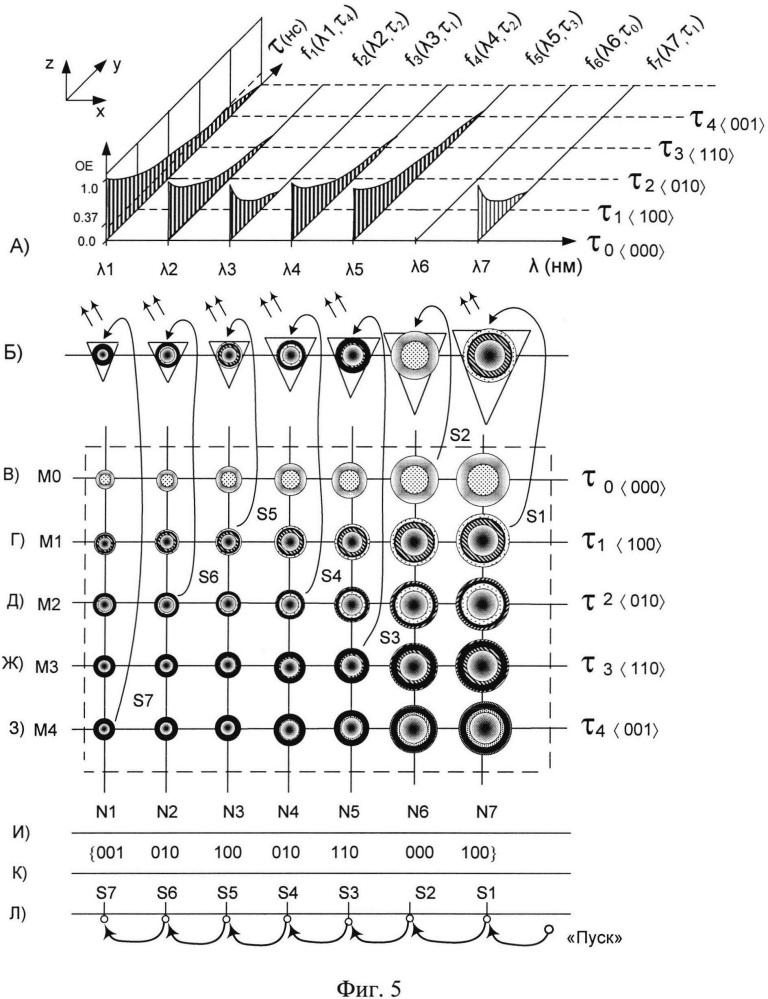 Зонд атомно-силового микроскопа с программируемой динамикой изменения спектральных портретов излучающего элемента на основе квантовых точек структуры ядро-оболочка