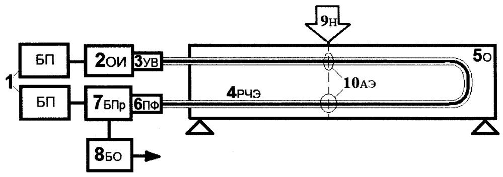 Оптоволоконный акустико-эмиссионный способ определения пластических деформаций больших инженерных сооружений