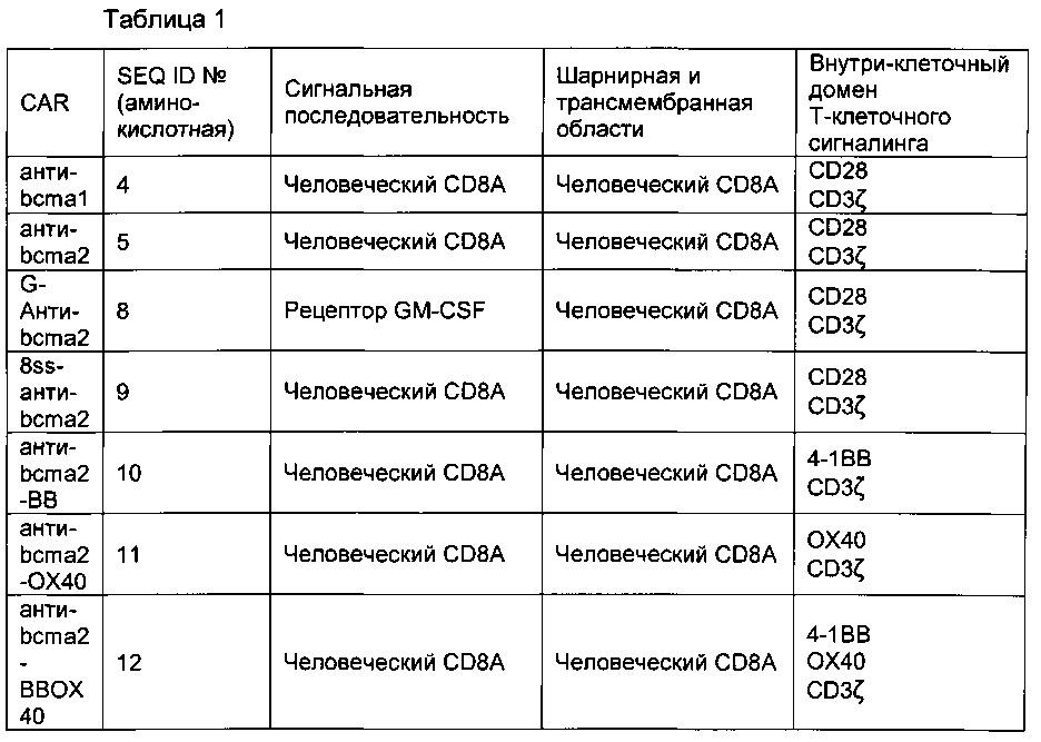 Химерные антигенные рецепторы, нацеленные на антиген созревания в-клеток