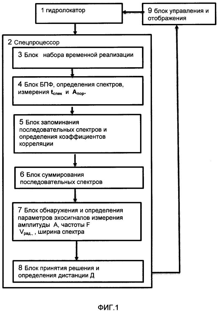 Способ определения параметров цели гидролокатором