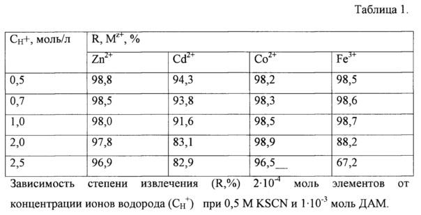Способ экстракции ионов металлов