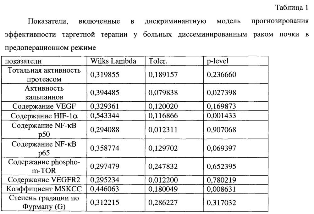 Способ персонифицированного назначения агентов таргетной терапии у больных метастатическим раком почки в предоперационном режиме