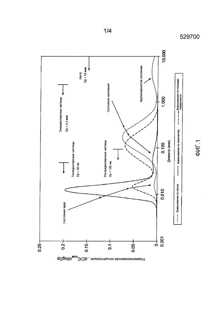 Подложка фильтра, содержащая зонально нанесенное покрытие из пористого оксида с катализатором