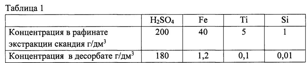 Способ переработки жидких отходов производства диоксида титана