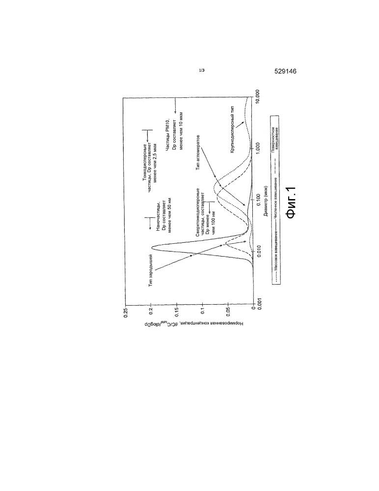 Фильтрующая подложка, содержащая трехмаршрутный катализатор