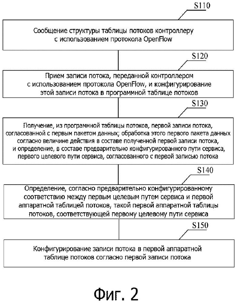 Способ, устройство и система для конфигурирования записей потоков