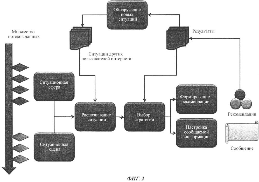 Способ обработки данных, относящихся к соединению с платформой интернет-сайта