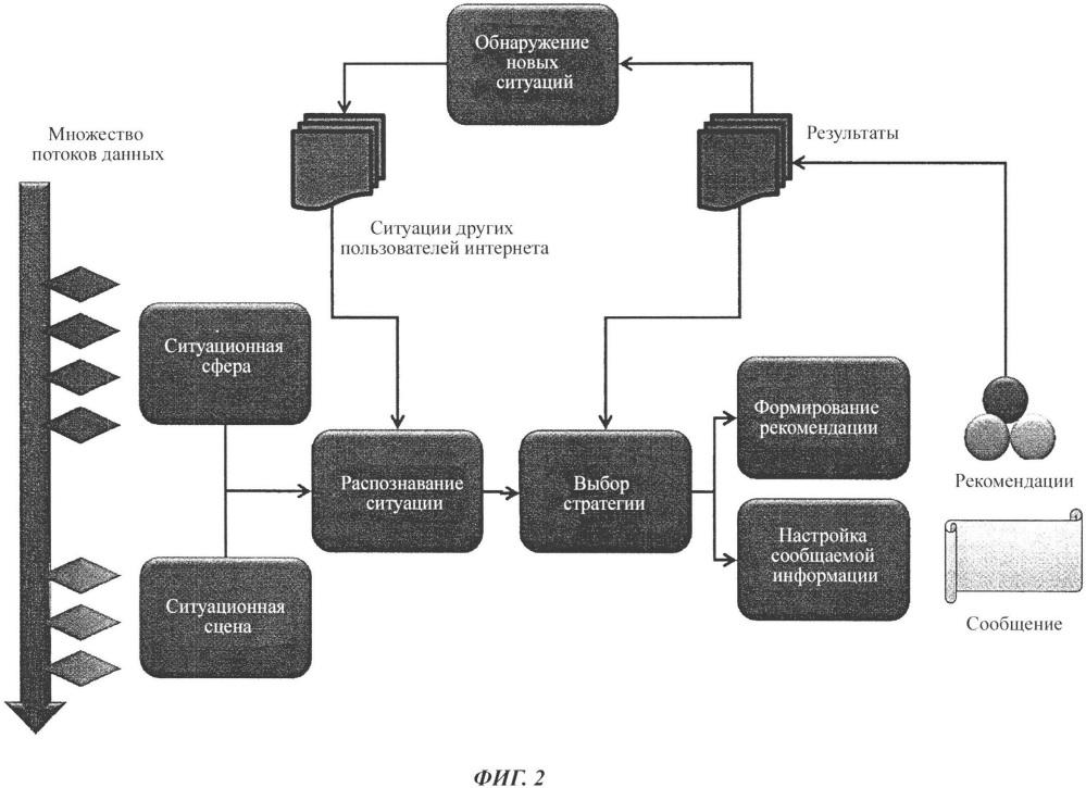 Способ обработки данных для целей ситуационного анализа