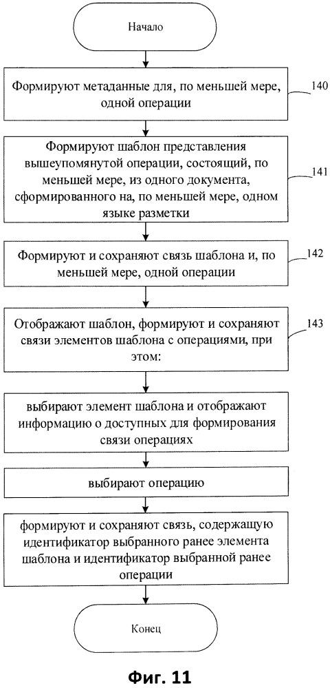 Способ подготовки документов на языках разметки при реализации пользовательского интерфейса для работы с данными информационной системы