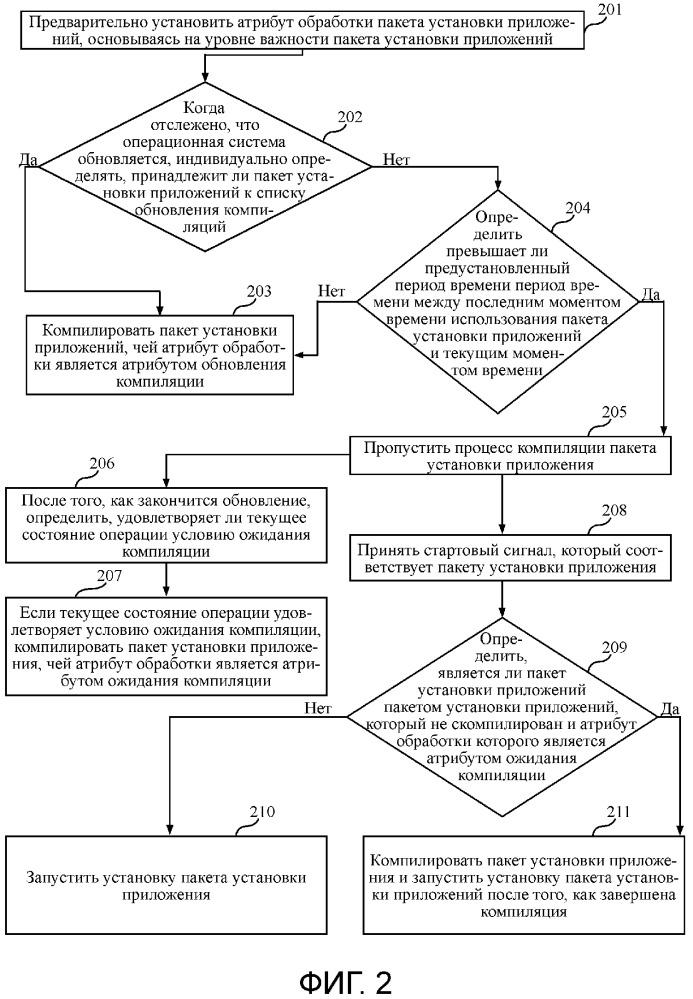 Способ и аппарат для обработки пакета установки приложения