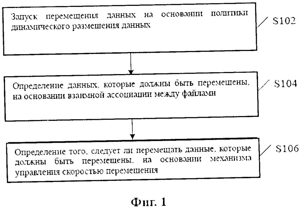 Способ, устройство и компьютерный носитель данных для перемещения данных