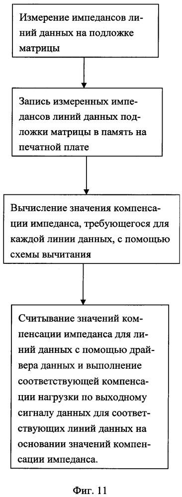 Способ компенсации импедансов линий данных жидкокристаллического дисплея