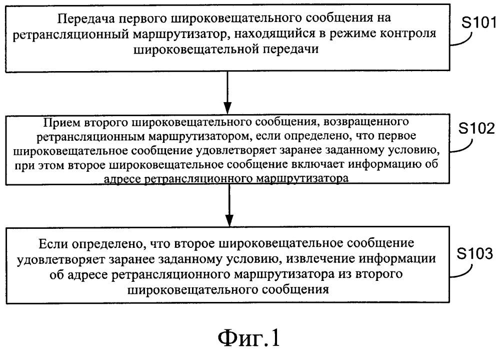 Способ и устройство для получения информации о ретрансляционном маршрутизаторе