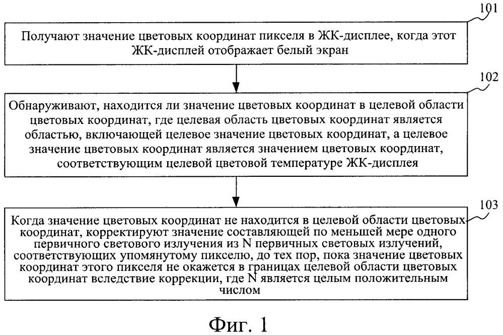 Способ и устройство для коррекции цветовой температуры