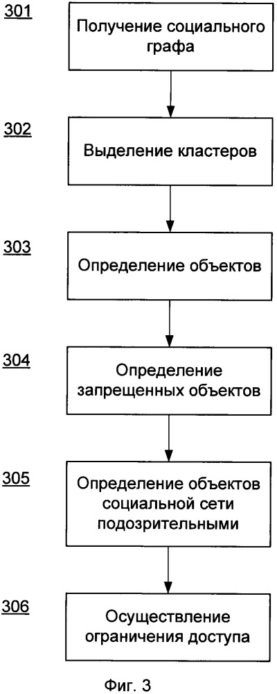 Способ ограничения доступа пользователю к подозрительным объектам социальной сети