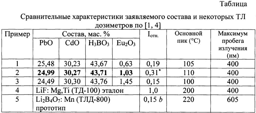 Термолюминесцентное вещество